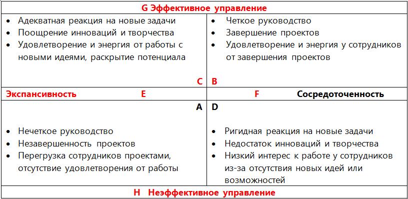 Модель 2