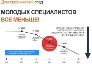 демографический спад