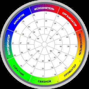 Управление талантами - Типы личностей