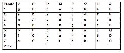 тест белбина расшифровка